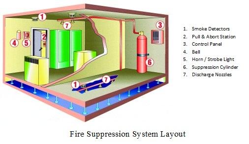Kidde Fenwal Fm 200 Fire Suppression System Fire