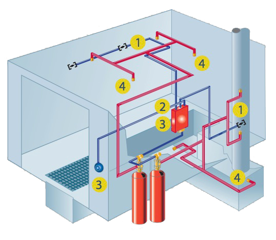 Industrial Fire Hydrant System Design