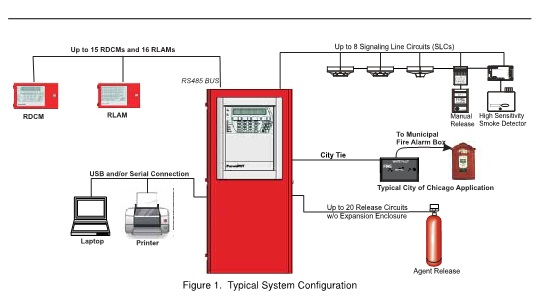 Fire Alarm Diagram Layout WIRING INFO